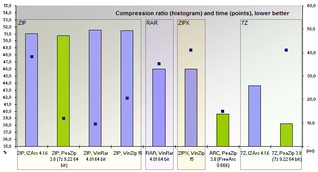 Benchmarks | WinZip, WinRar, PeaZip compression comparison
